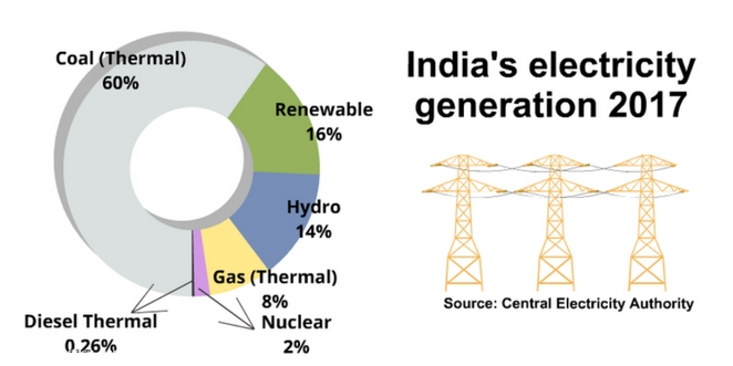 Renewable_energy_in_India_by_india_in_details