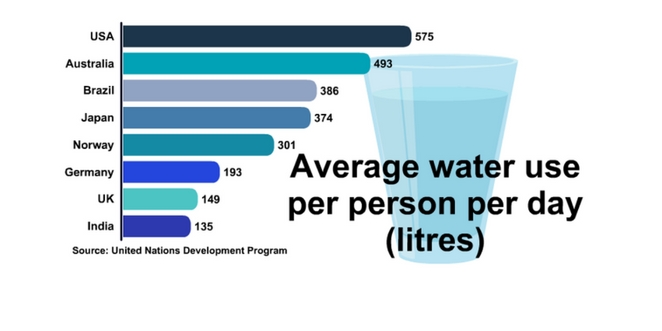 water_consumption_by_karolina_goswami