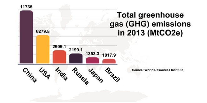 Top_greenhouse_gases_emissions_by_karolina_goswami