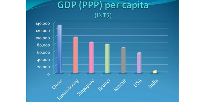 PPP_per_capita_by_india_in_details