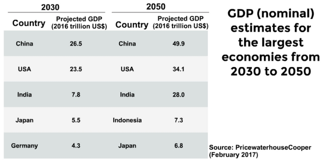 Nominal_GDP_for_2030_2050