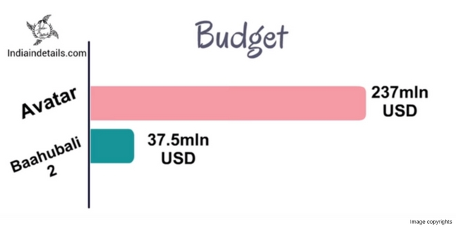 Movie_budget_by_india_in_details