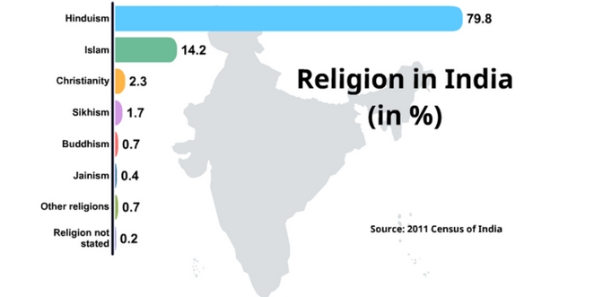 Religions_of_India_by_India_in_details